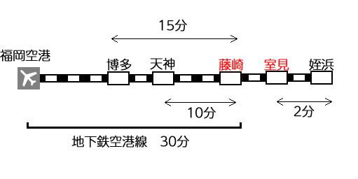 アクセス路線マップ